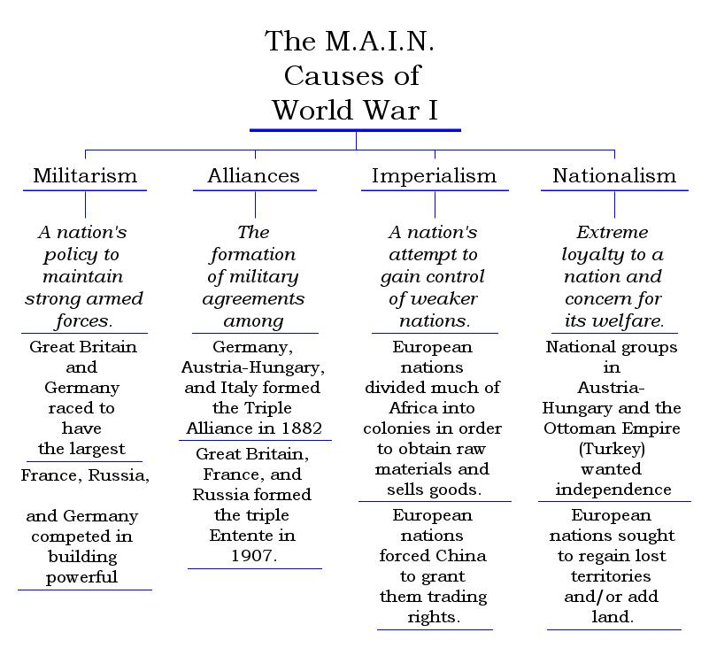Causes of world war 1 alliances essay << Custom paper Help